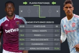 اینفوگرافی/ مقایسه عملکرد کورت زوما و رافائل واران در رقابتهای لیگ از شروع فصل گذشته تاکنون