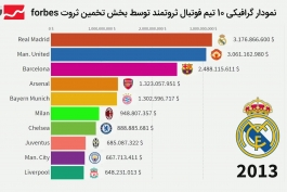 ده باشگاه ثروتمند جهان کدامند!!(2007_2020)✓اماری
