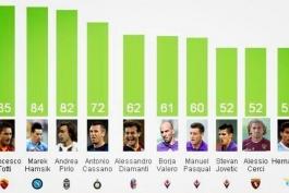 آمار موثرین ترین بازیکنان این فصل سری آ در خلق موقعیت گل