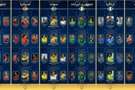 یورو 2016؛ اینفوگرافیک اختصاصی طرفداری، برترین گلزنان و رکوردداران بازی ملی در شش تیم بازی های اومروز یورو 2016 تا قبل از شروع بازی ها