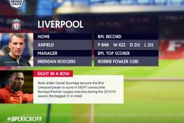 نگاهی به عملکرد لیورپول در لیگ برتر انگلستان (عکس)