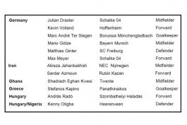 جهانبخش و آزمون در لیست صد بازیکن آینده دار جهان