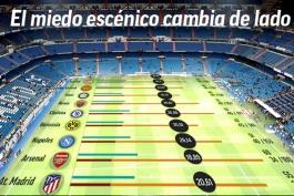 حریفان رئال مادرید دیگر از بازی در سانتیاگو برنابئو نمی ترسند؛ 59 امتیاز از دست رفته در 57 بازی!