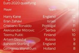 برترین گلزنان بازی های مقدماتی یورو 2020